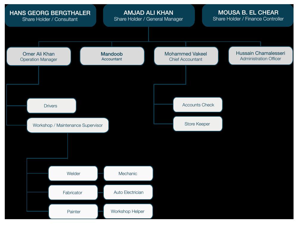 organization chart - Chart Of Organisation